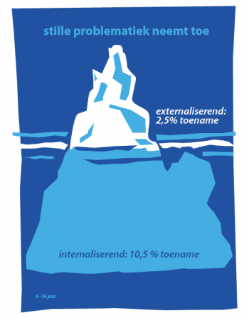 infographic about increasing 'silient problems' in the Netherlands