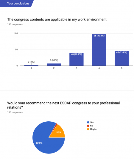 ESCAP 2017 congress survey